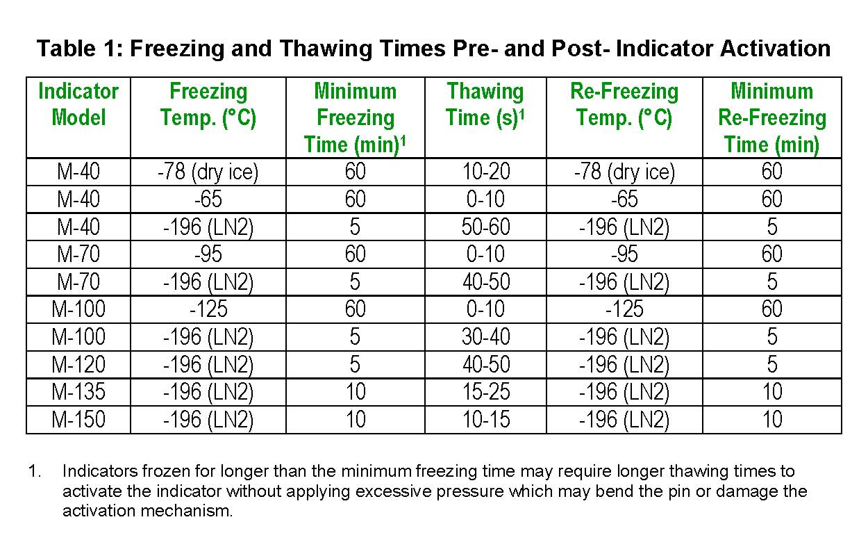 freezing-time-table-for-indicators-02.jpg